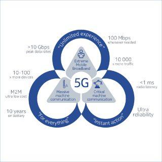 Nokia 5G Rings-01