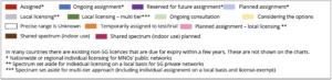 26-28 GHz Spectrum: November 2020