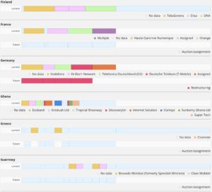 GAMBoD Spectrum Allocation Database