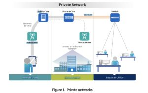 Private Networks - Technical Whitepaper - Samsung