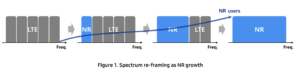 Dynamic Spectrum Sharing Paper